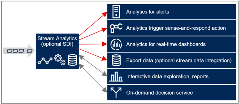 Gartner-Stream Analytics