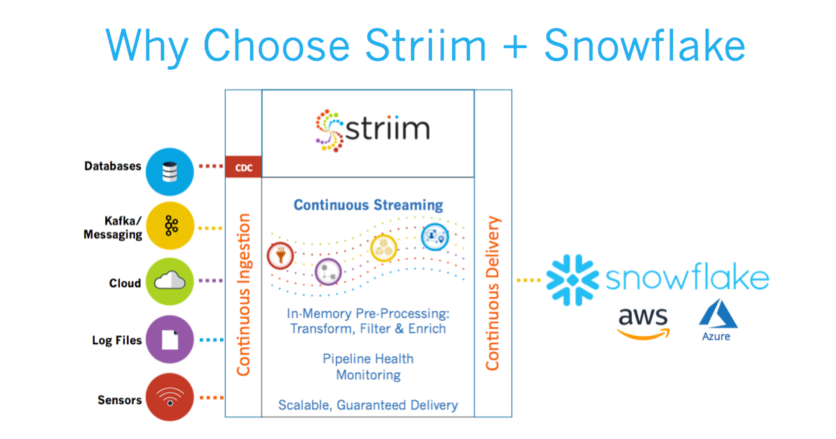 Why Choose Striim + Snowflake