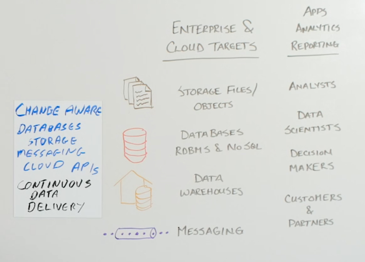 Streaming Data Integration - Targets