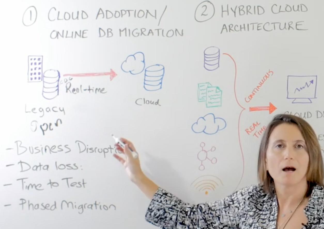 Cloud adoption