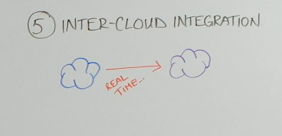 Inter-cloud integration