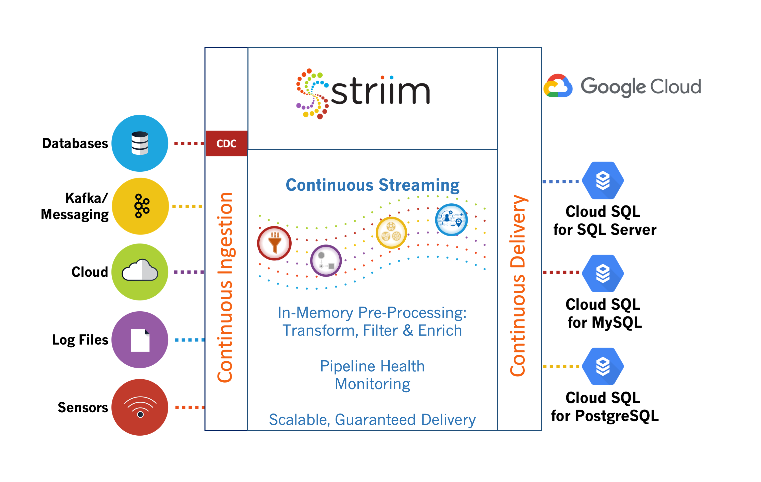 Striim for Google Cloud SQL