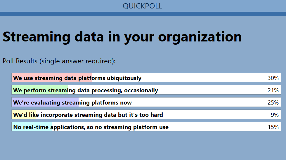 GigaOm Poll: Use of Streaming Data In Your Organization