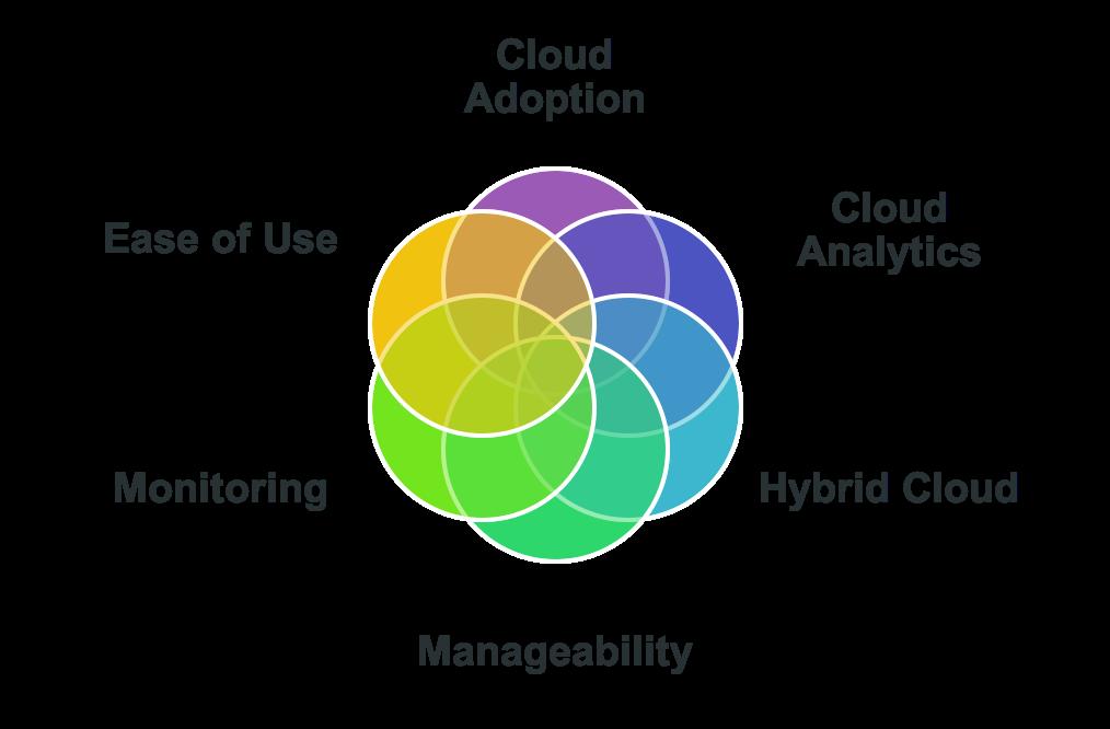 Striim 3.10.1 Focus Areas Including Cloud Adoption