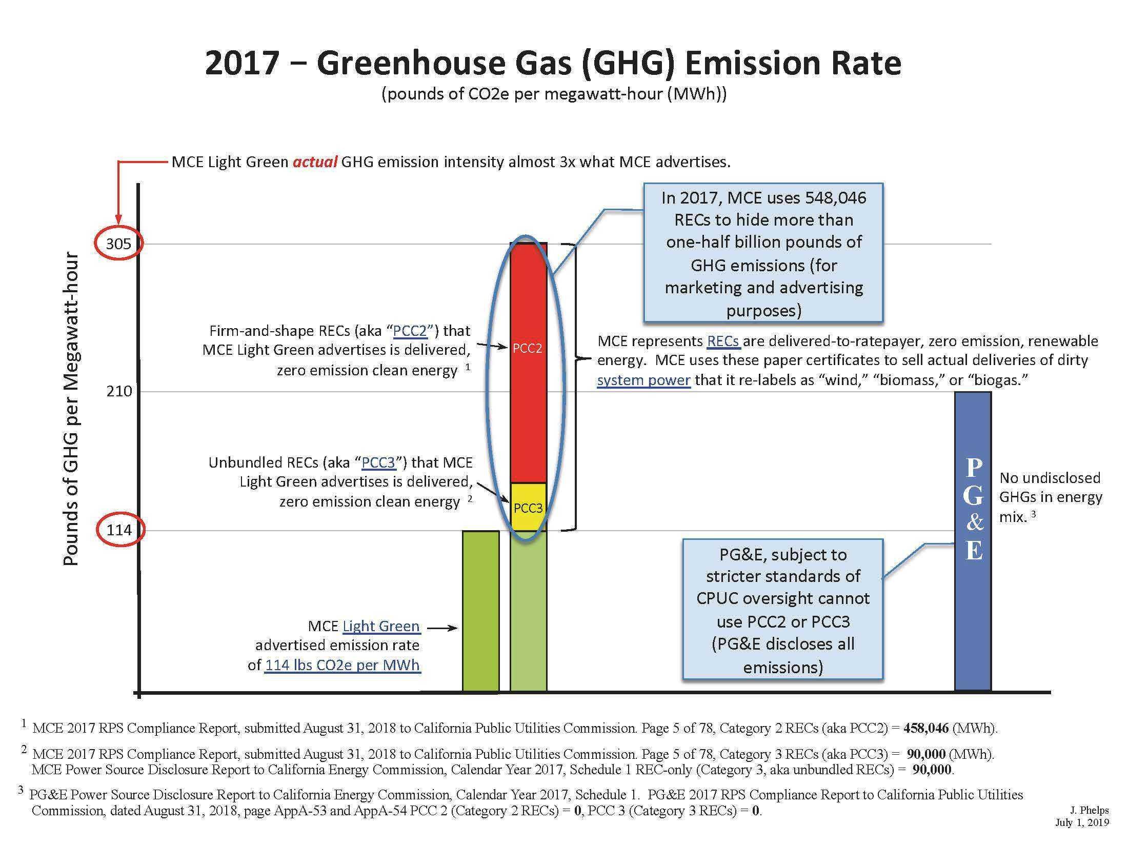 2017_GHG_bar-chart.jpg#asset:12905