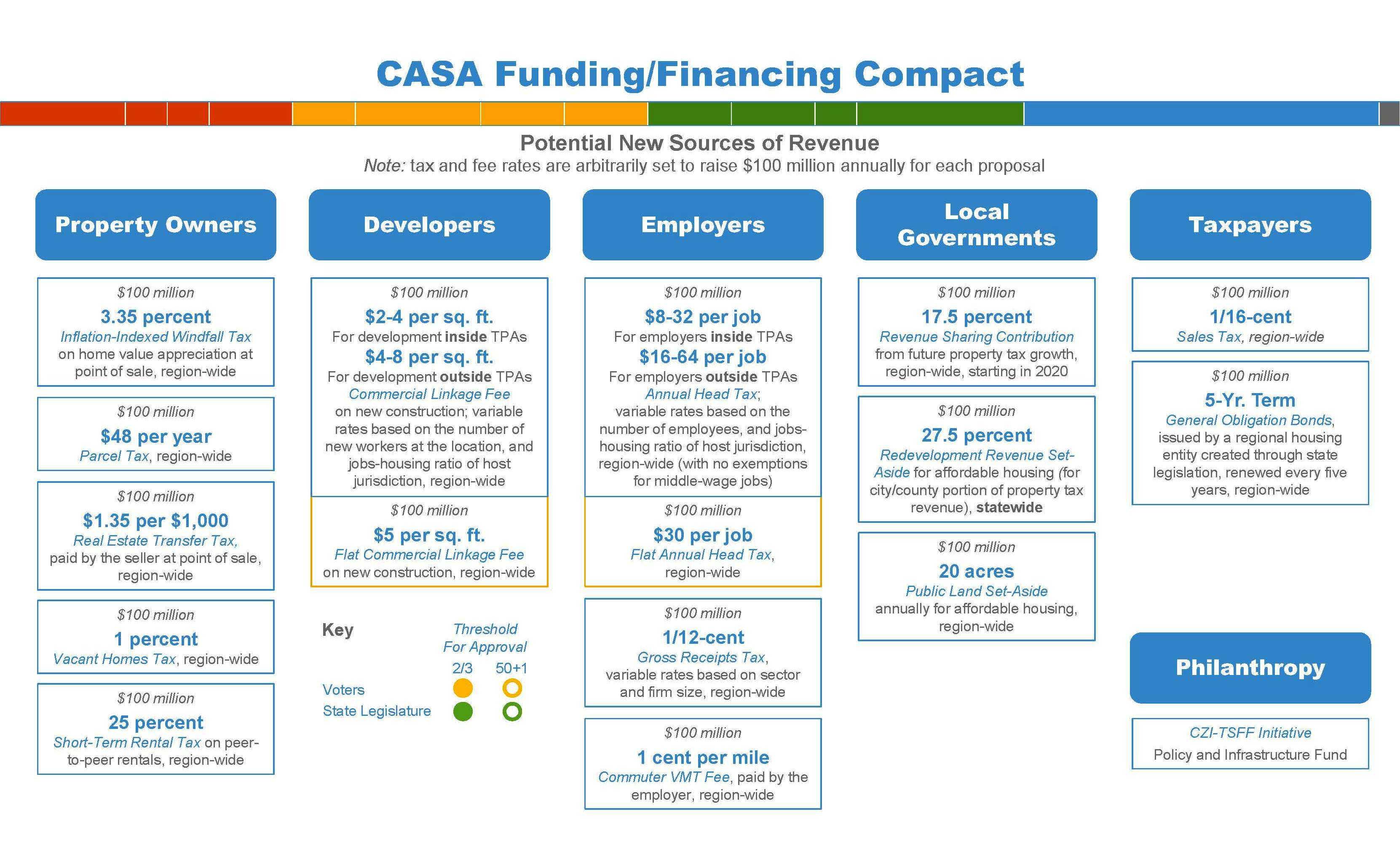 CASA Funding Chart