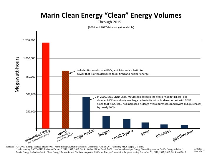 San Mateo County Ditches Pg E Starts Buying Cheaper Greener Energy The Mercury News