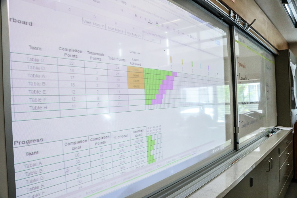 Students compete in class competitions for goal completion, this picture shows a results display.