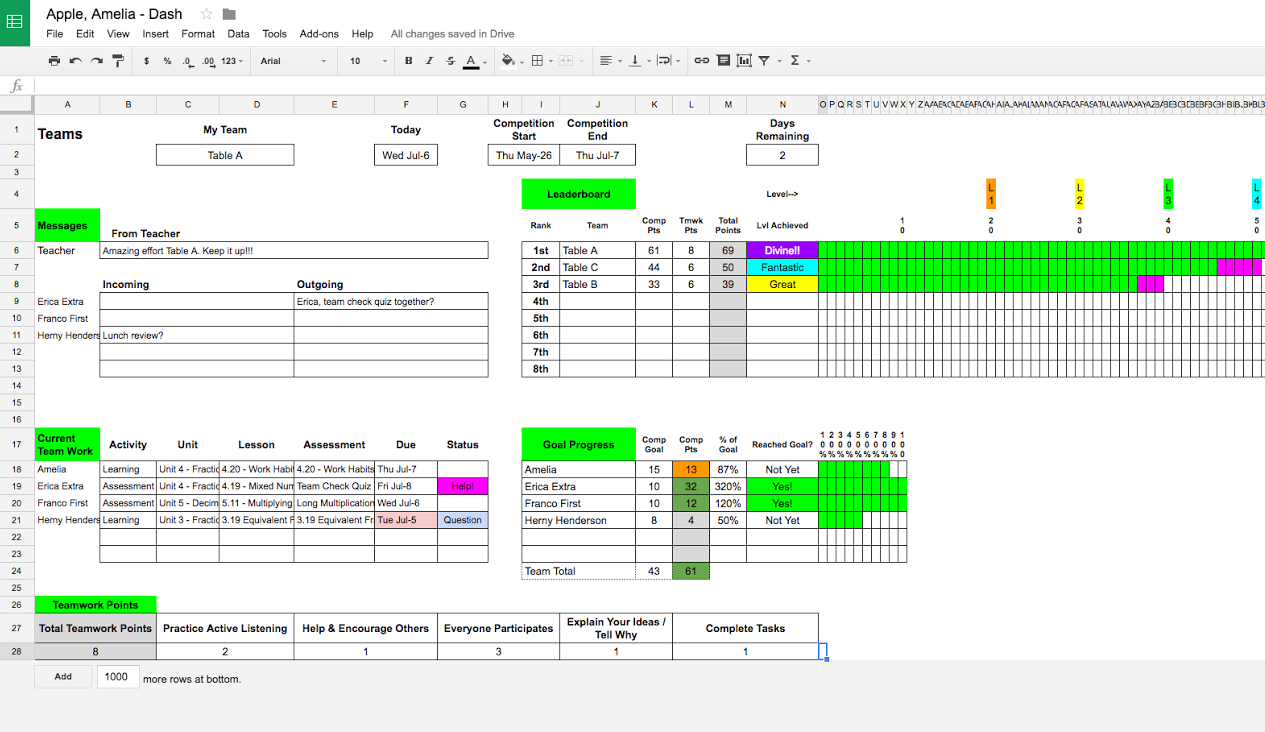Students compete in class competitions for goal completion, this picture shows a sample student view of the competition dashboard.