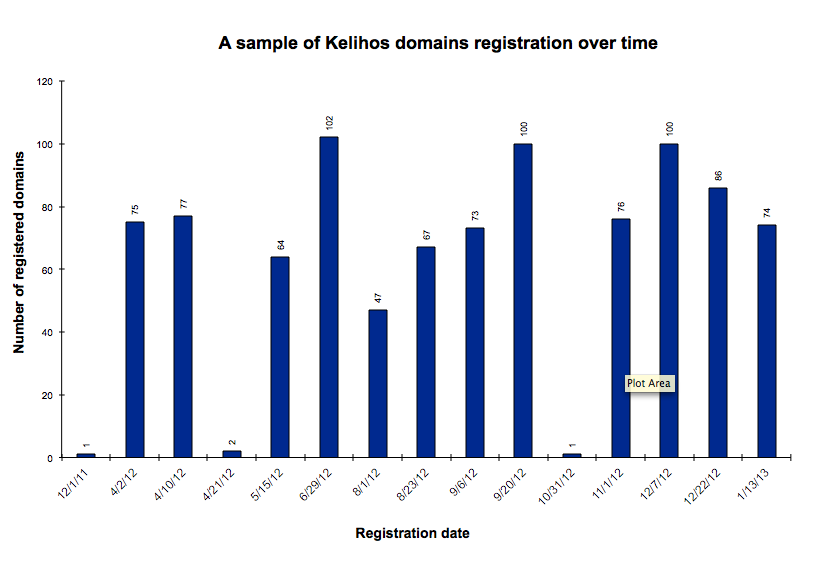 kelihos-domains-registration-dates5