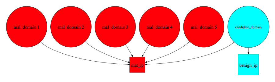 domain_IP_neighborhood2