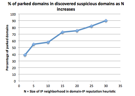 percentage_parked_domains
