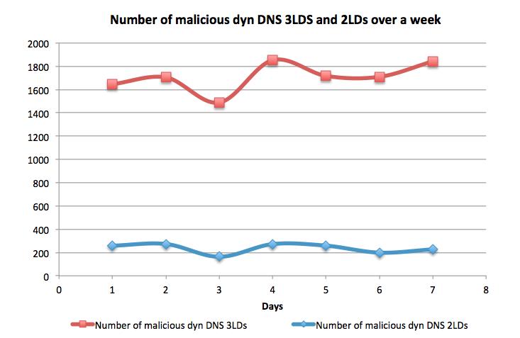 dyn-dns-3lds-2lds-mal-week
