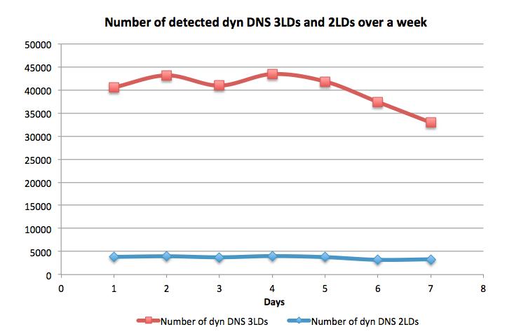 dyn-dns-3lds-2lds-week