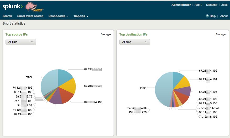 Big Data Driven Security with Splunk - OpenDNS Umbrella Blog
