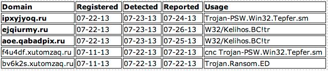 Tracking Versatile Kelihos Domains Opendns Umbrella Blog