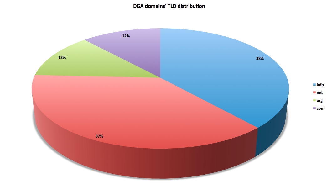 DGA-doms-TLD-dist