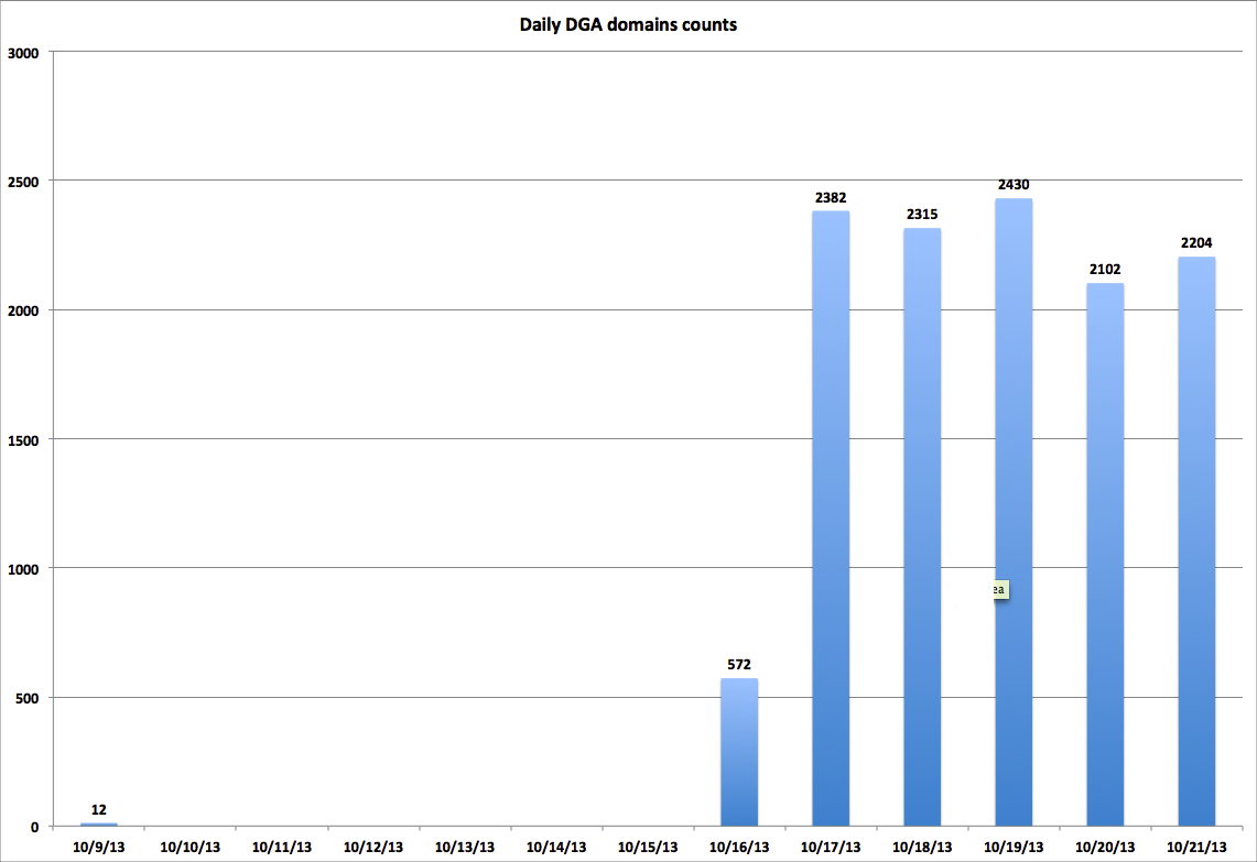 daily-dga-domains-counts2