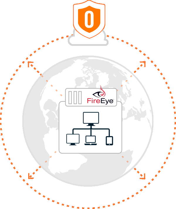 Opendns And Fireeye A New Security Partnership Opendns Umbrella Blog