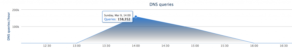 OpenDNS Security Graph