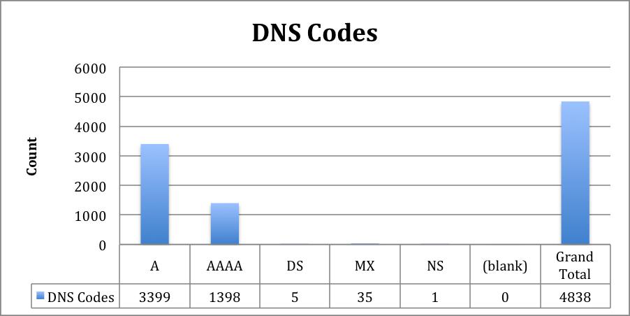 dns_code