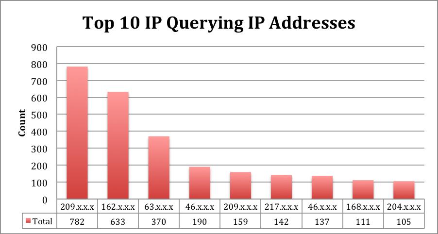 Top 10 IPs