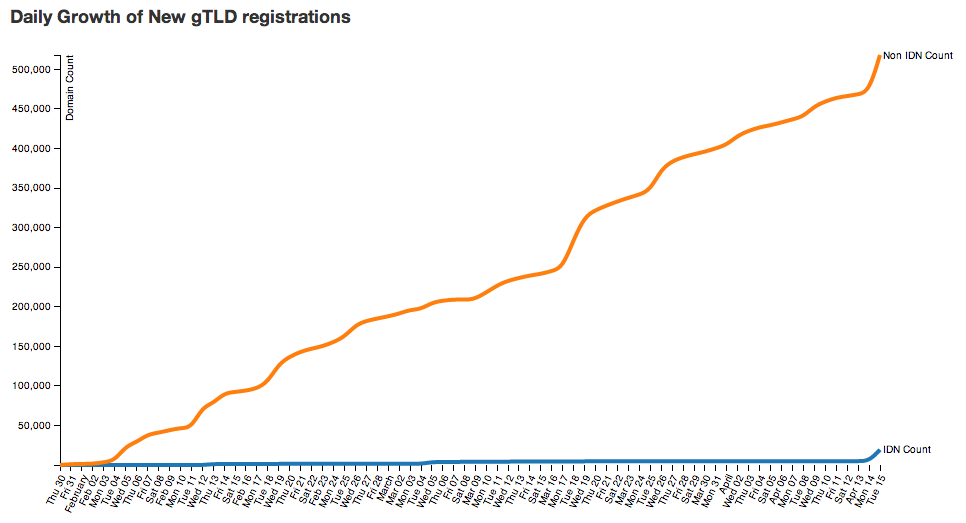 Daily Growth of New gTLD registrations