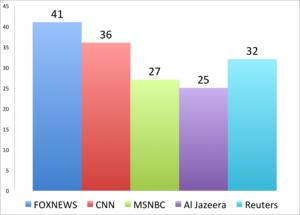 news_chart