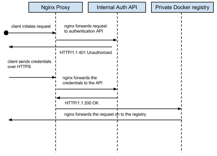 Docker private registry authentication - OpenDNS Umbrella Blog