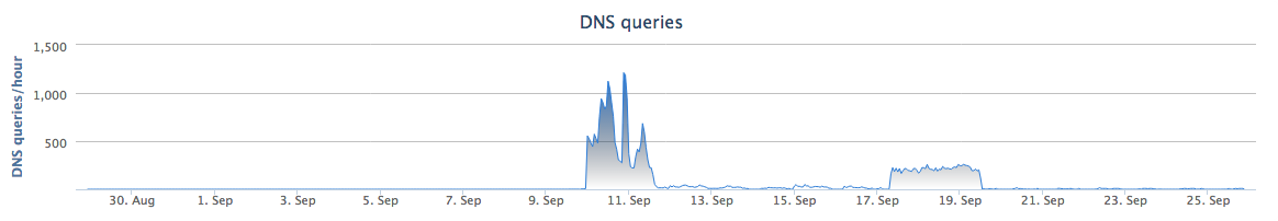A spike in query's seen for this domain