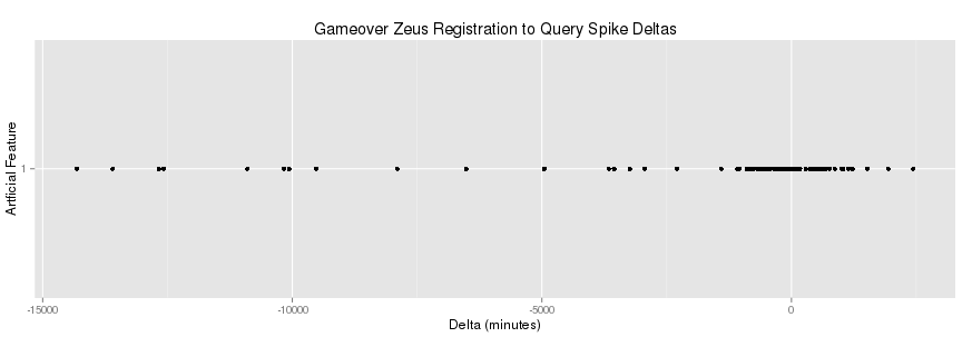 A plot of registration to query spike deltas