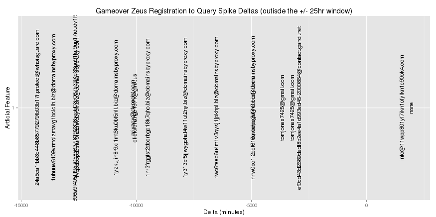The same delta plot with a +/- 25 hour window around zero removed.