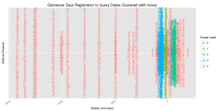 The delta plot with registrant emails colored by DBSCAN cluster