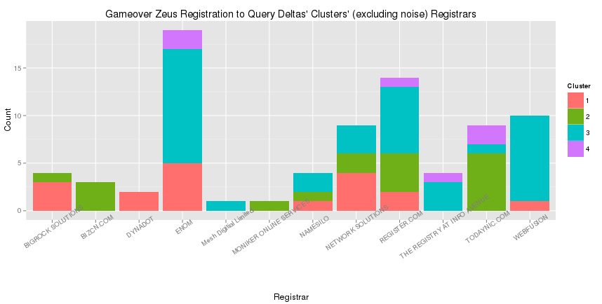 A histogram of the registrars used by each DBSCAN cluster