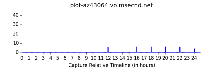 plot-az43064.vo.msecnd.net