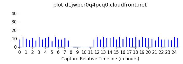 plot-d1jwpcr0q4pcq0.cloudfront.net