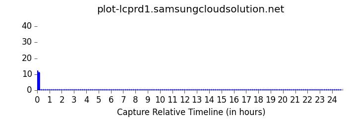 plot-lcprd1.samsungcloudsolution.net