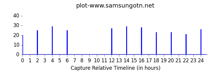 Samsung's Chatty SmartTVs - OpenDNS Umbrella Blog