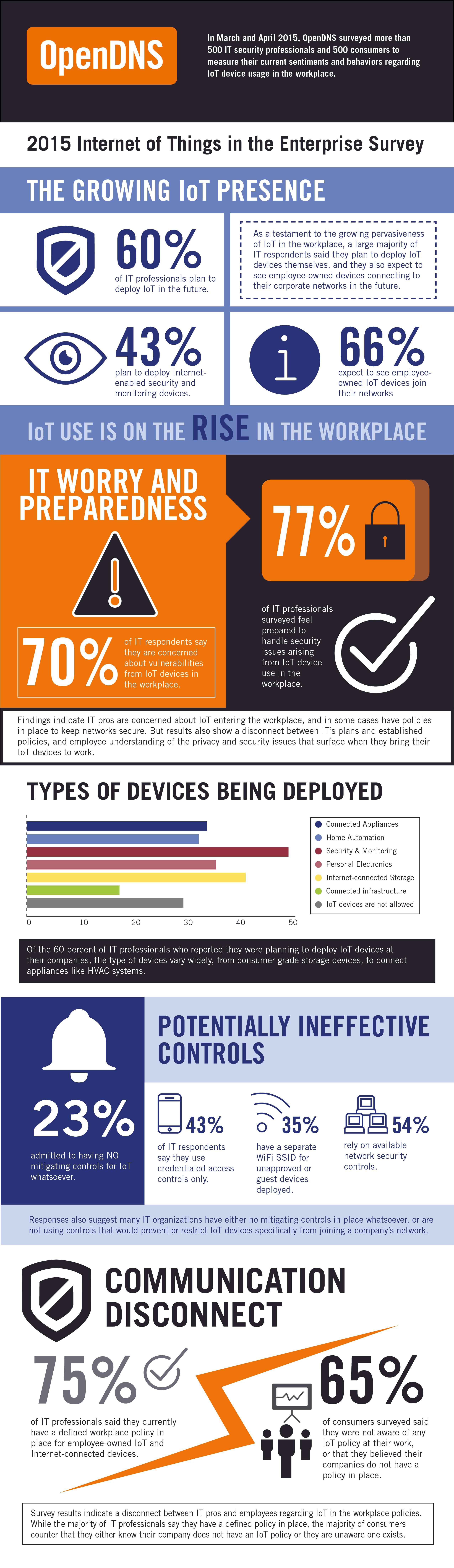 IoT Survey Infographic