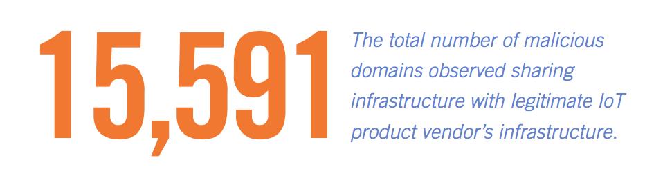 15,000 malicious domains