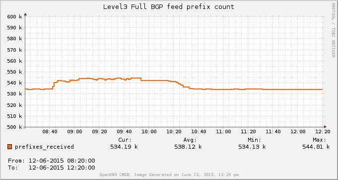 bgp-prefix-count-level3