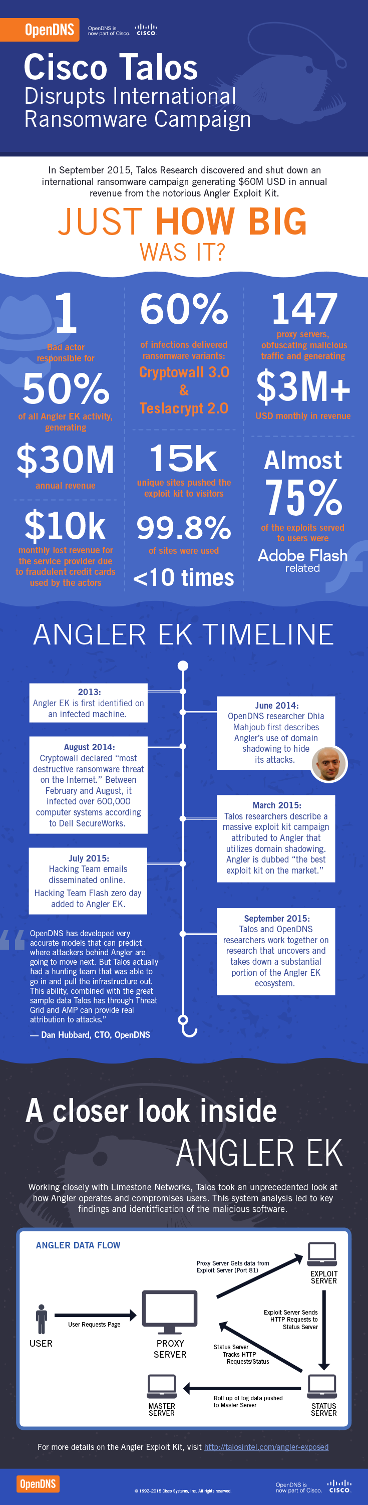 IN_cisco-angler-infographic_100515