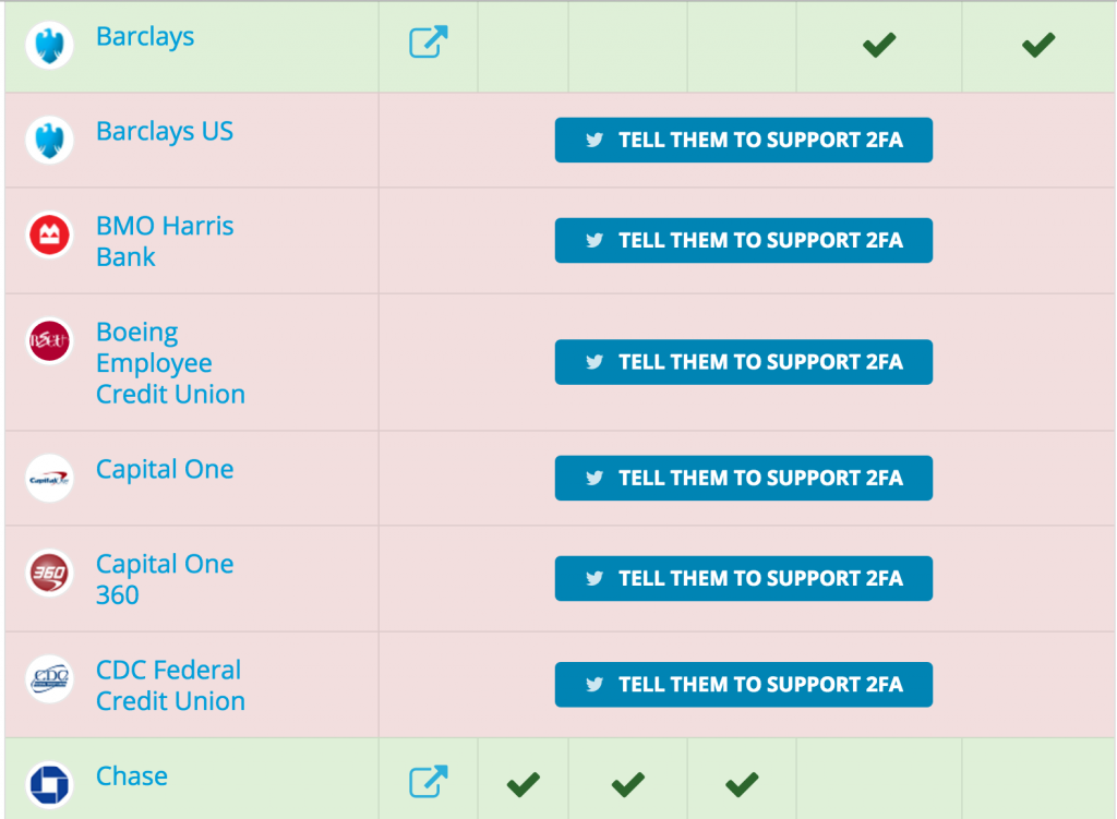 A screenshot from twofactorauth.org. The sites listed in pink do not offer 2FA.