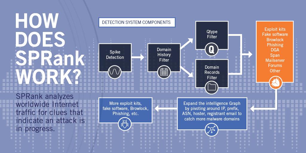 How SPRank works