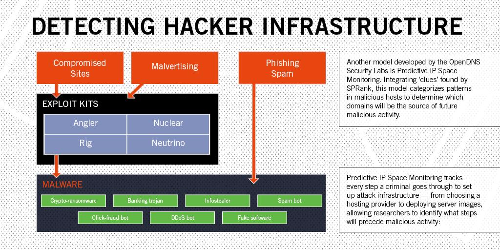 Detecting Hacker Infrastructure