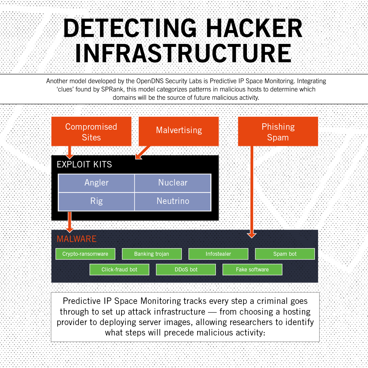 Detecting Criminal Infrastructure