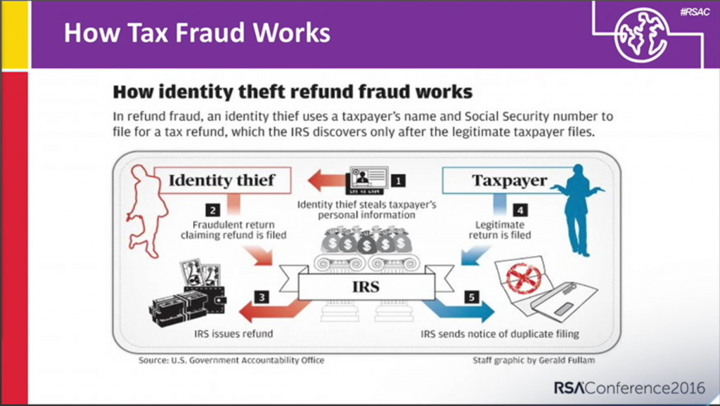 How Tax Fraud Works