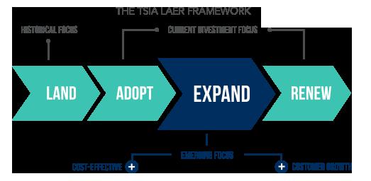 tsia-laer-framework