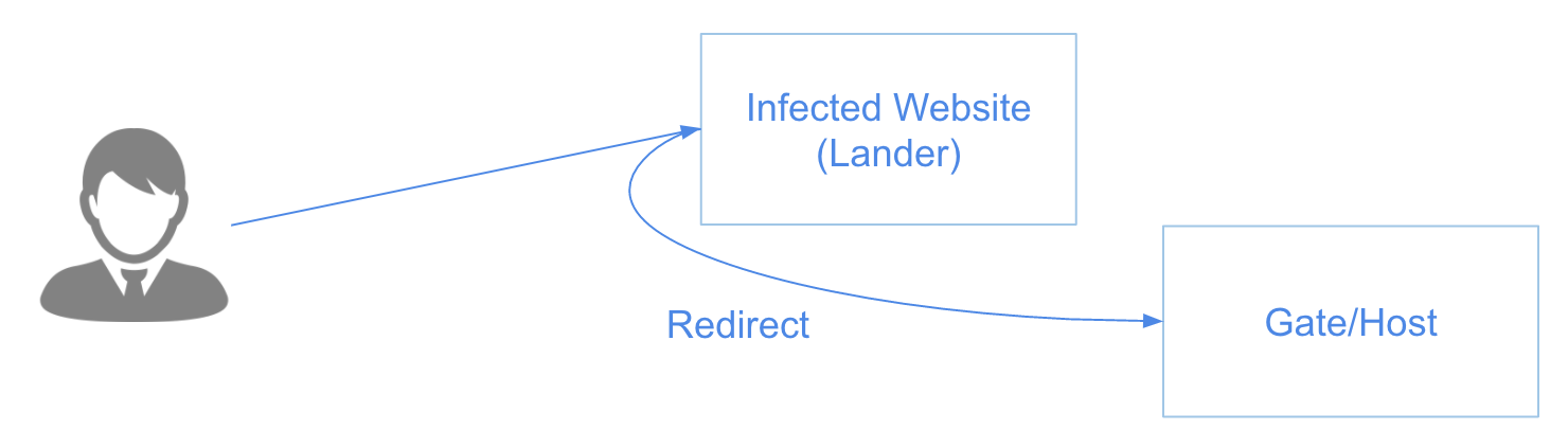 Catching Exploit Kit Landers - OpenDNS Umbrella Blog