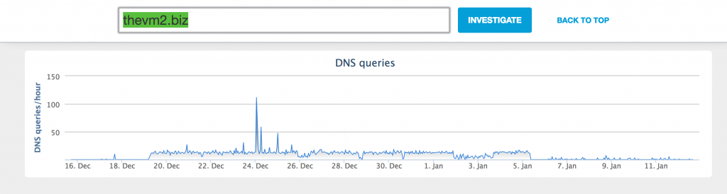Traffic seen on OpenDNS resolvers